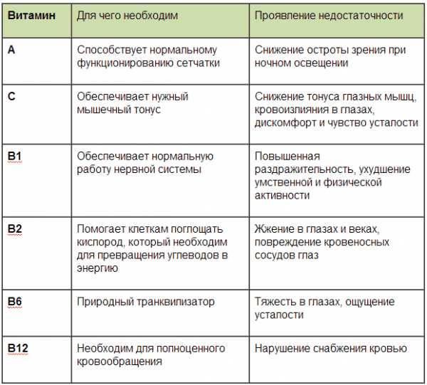 Витаминные комплексы, рекомендуемые при близорукости