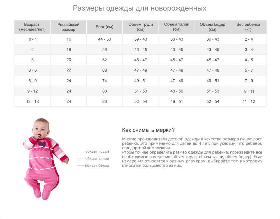 Таблицы размеров новорожденных по месяцам