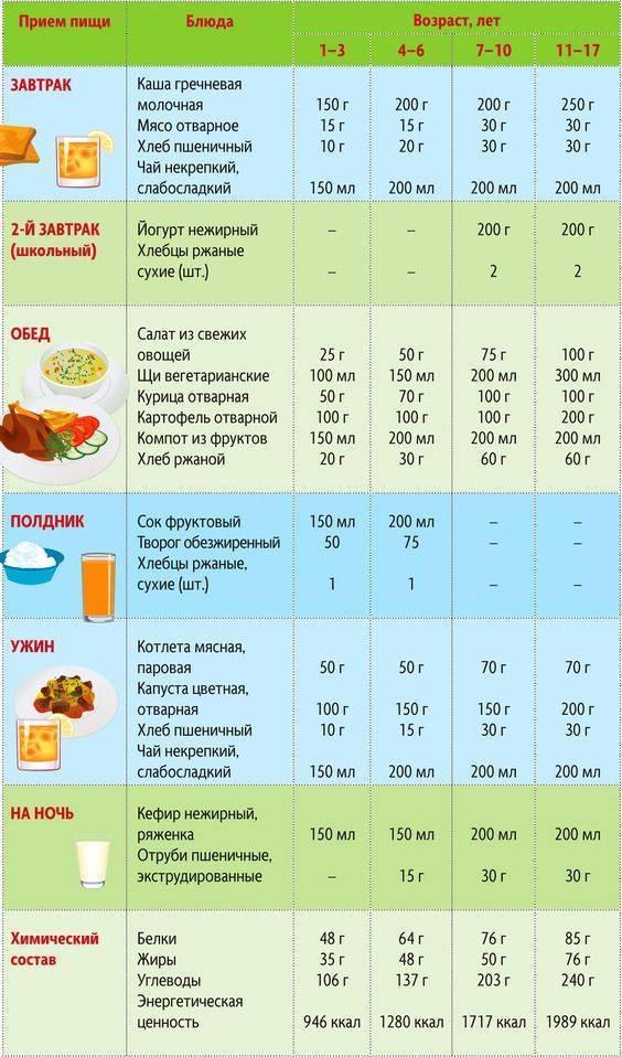 Диета для похудения детей и подростков с лишним весом