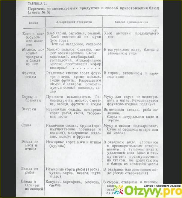 Диета при дискинезии желчного пузыря | диета при гиперкинетической и гипокинетической дискинезии | компетентно о здоровье на ilive