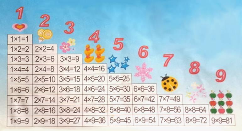 Как легко ребенку выучить таблицу умножения — супер способы