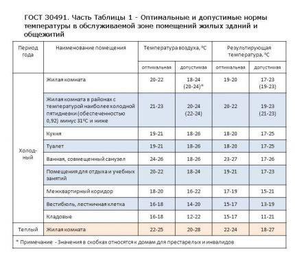 Температура в комнате для новорожденного: оптимальные показатели
