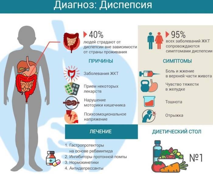 Роль диеты при функциональной диспепсии