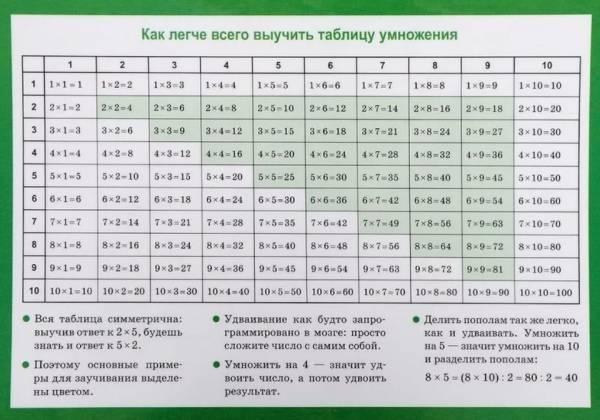 Топ-17 советов по быстрому изучению таблицы умножения для детей!