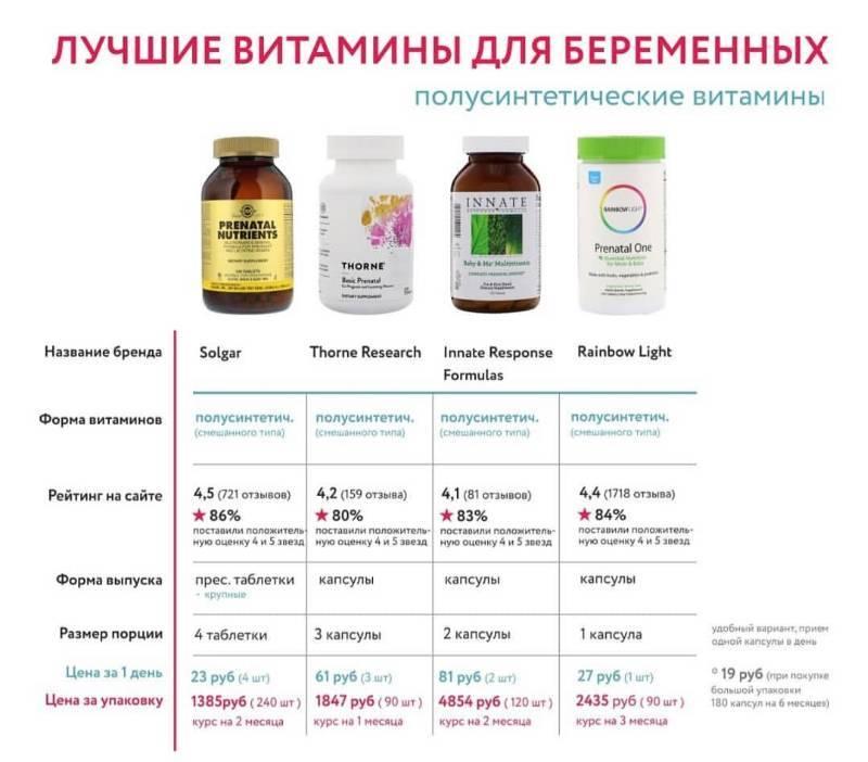10 лучших витаминов для кормящих мам - рейтинговое агенство simplerule