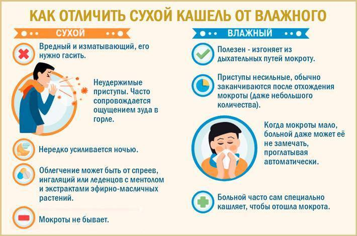 Кашель при прорезывании зубов у детей - влажный и сухой   мнение доктора комаровского