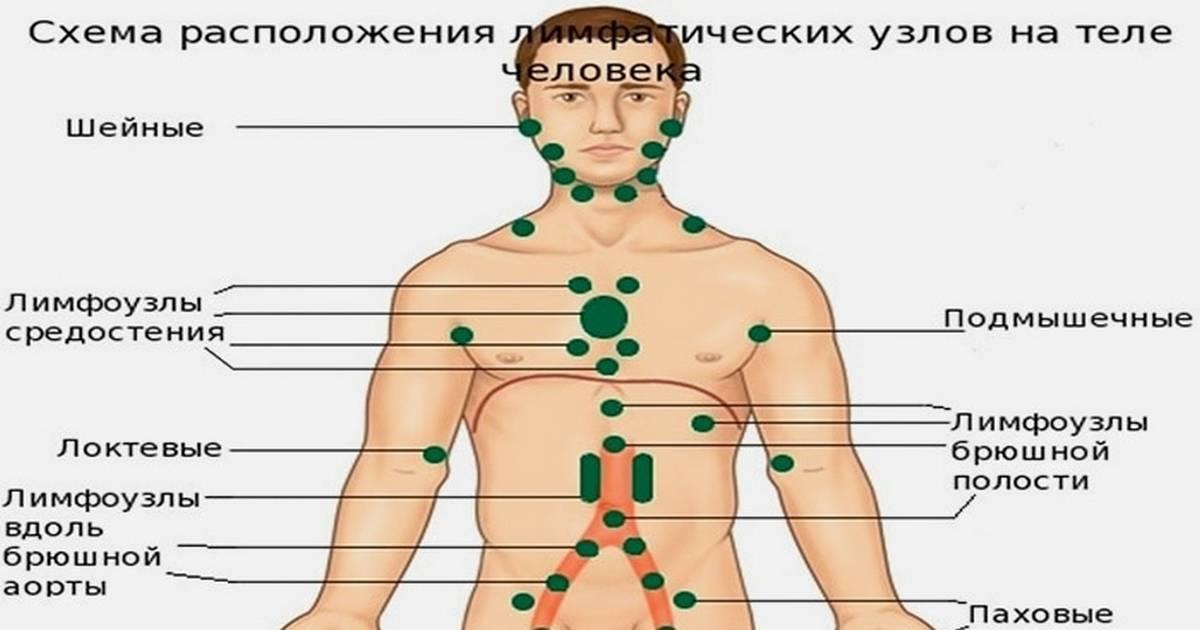 Причина увеличения лимфоузлов подмышечной области