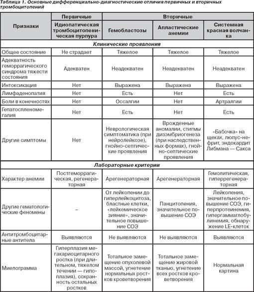 Тромбоцитопения — большая медицинская энциклопедия