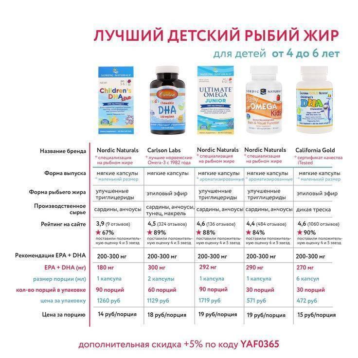 Топ 10 лучших препаратов с витамином d для детей и взрослых