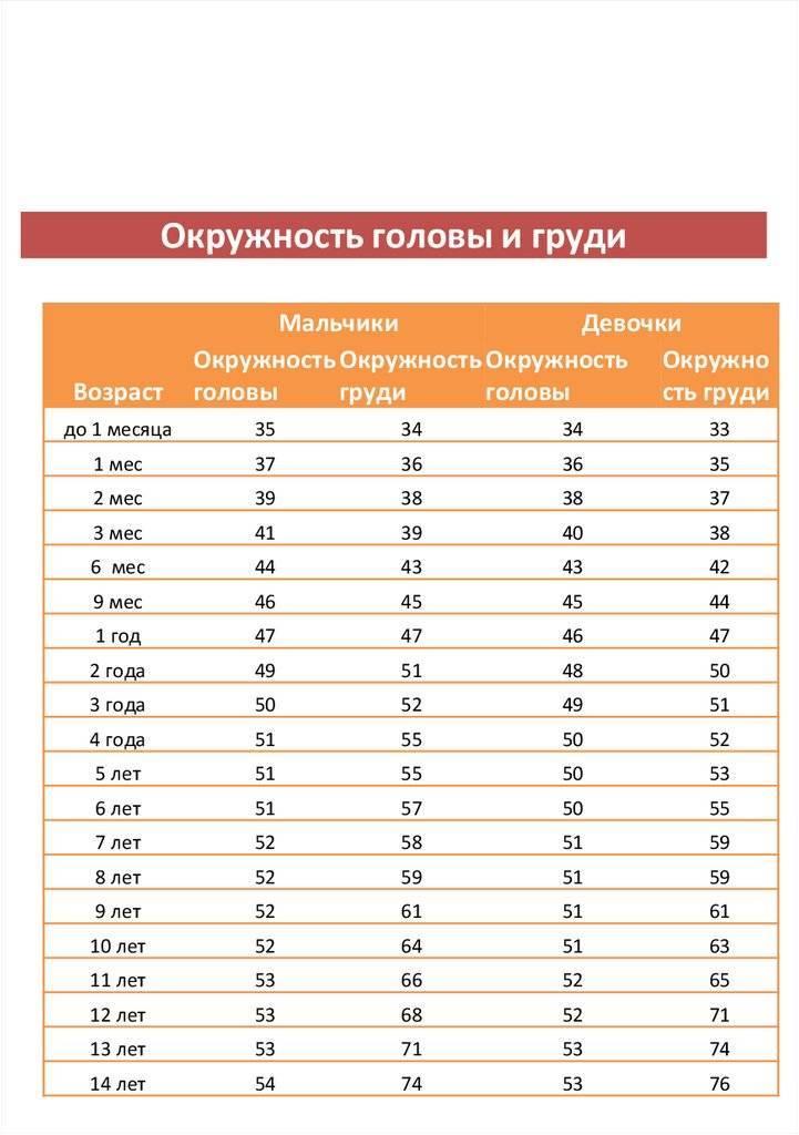 Таблица окружности головы ребенка по месяцам