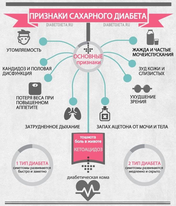 Диабет сахарный 1 типа
