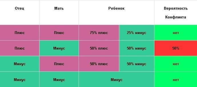 Совместимость группы крови для зачатия