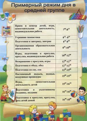Режим дня дошкольника: составляем распорядок для малыша
