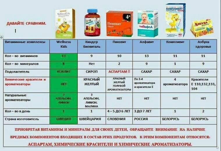 Витамины для детей: какие выбрать?     материнство - беременность, роды, питание, воспитание