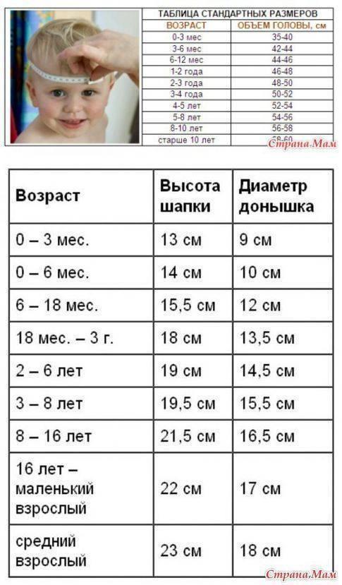 Размер шапки для детей: таблица по возрасту, как узнать размер