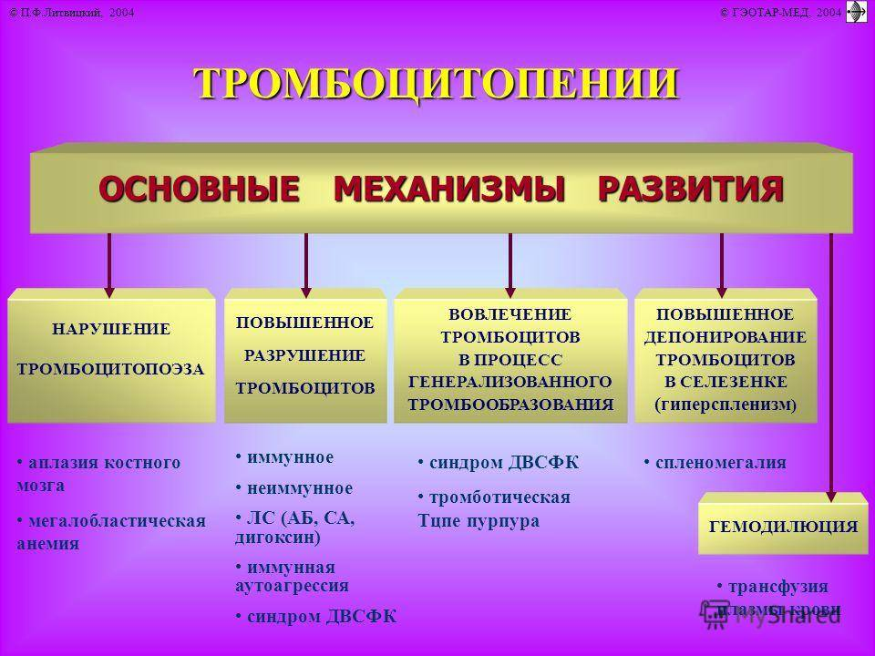 Тромбоцитопатии