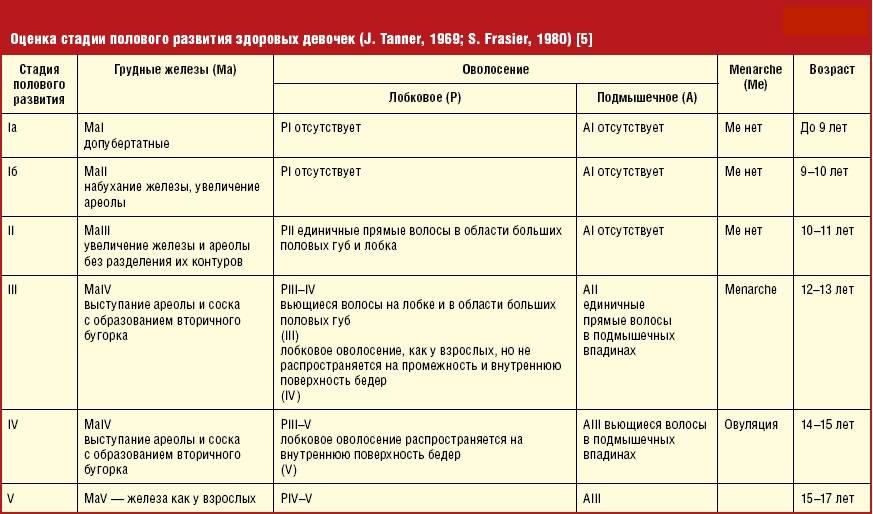 Изолированное преждевременное телархе (причины, клиника, лечение) - автореферат диссертации по медицине скачать бесплатно на тему 'акушерство и гинекология', специальность вак рф 14.01.01