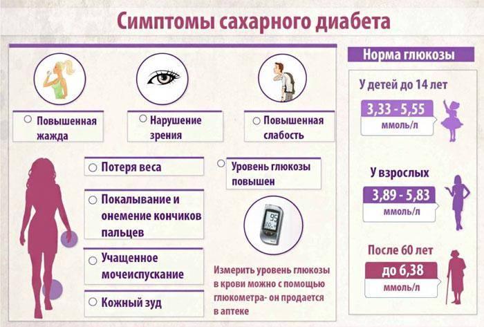 Сахарный диабет 1 типа: признаки, осложнения, правильное лечение