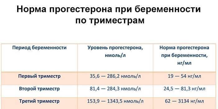 Низкая температура тела в первом триместре