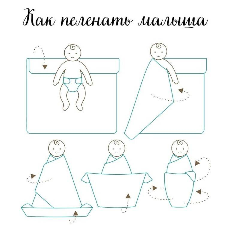 Как пеленать ребенка: советы, правила и инструкции по пеленанию