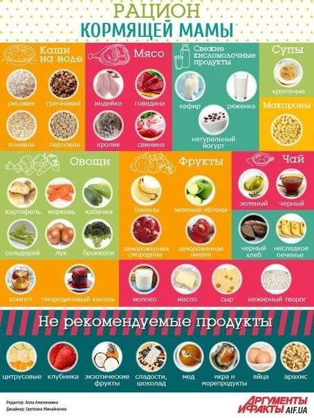 Питание кормящей мамы - причины, диагностика и лечение