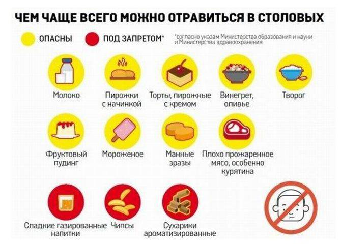 Питание и диета при геморрое. принципы питания, разрешенные и запрещенные продукты