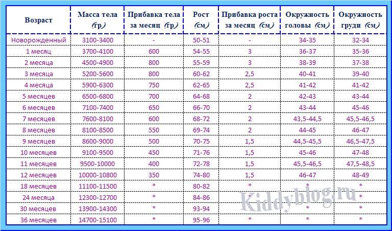 Сколько должен весить ребенок таблица