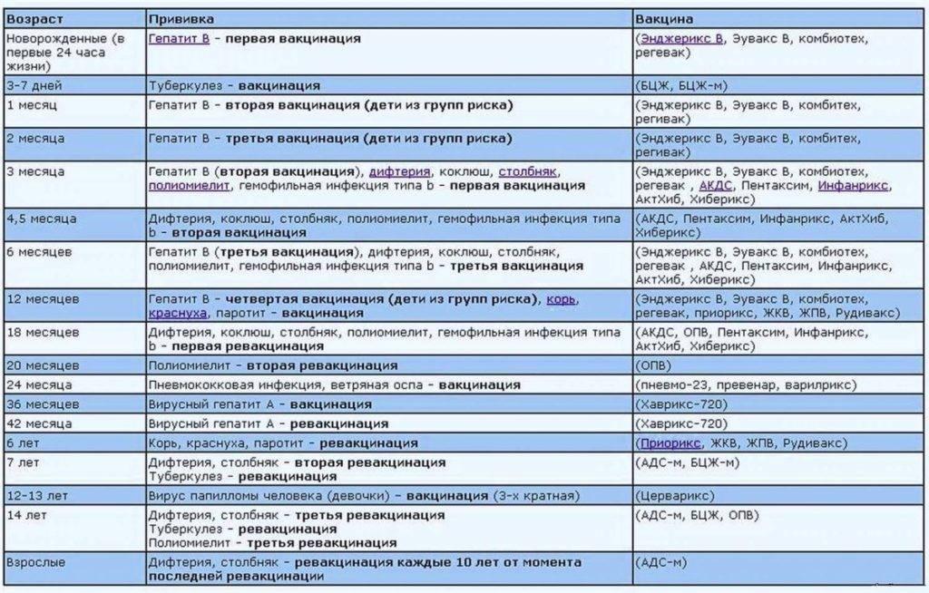 Прививки и вакцины: в чем разница