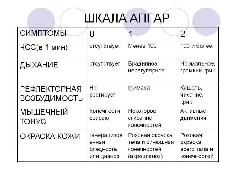 Оценка новорожденного по шкале апгар (баллы 0-10)