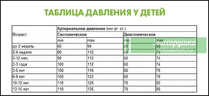 Норма внутриглазного давления «ochkov.net»