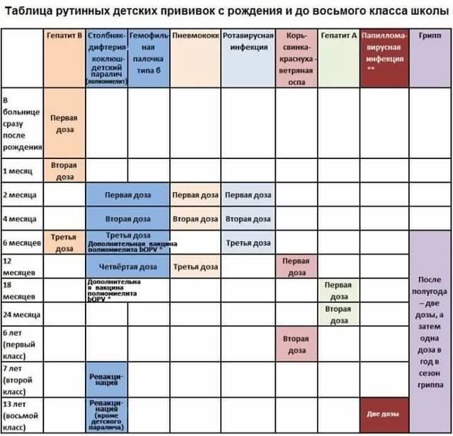 Изменения в календаре профилактических прививок в 2021 году | кронколит