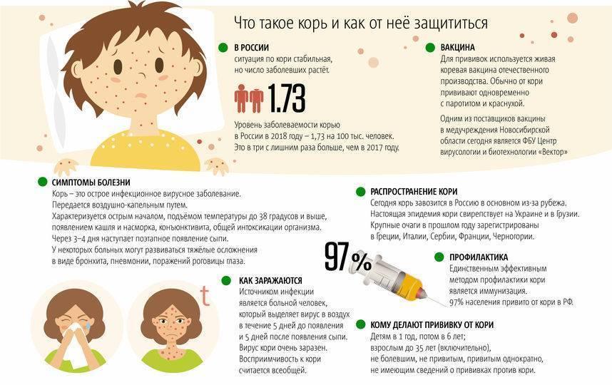 Корь. симптомы, лечение, профилактика, прививки - доказательная медицина для всех