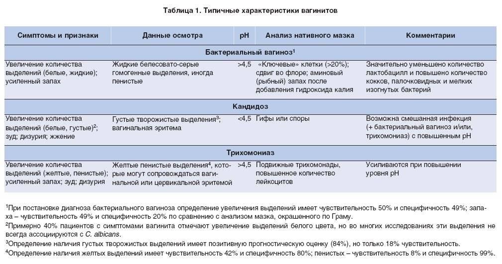 Осмотр гинекологическим зеркалом: процедура обследования и правильная подготовка