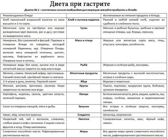 Безглютеновая диета: меню на неделю и список продуктов