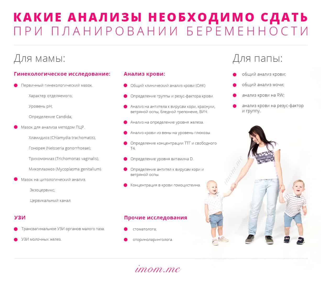 Список анализов (для женщин и мужчин) при планировании беременности