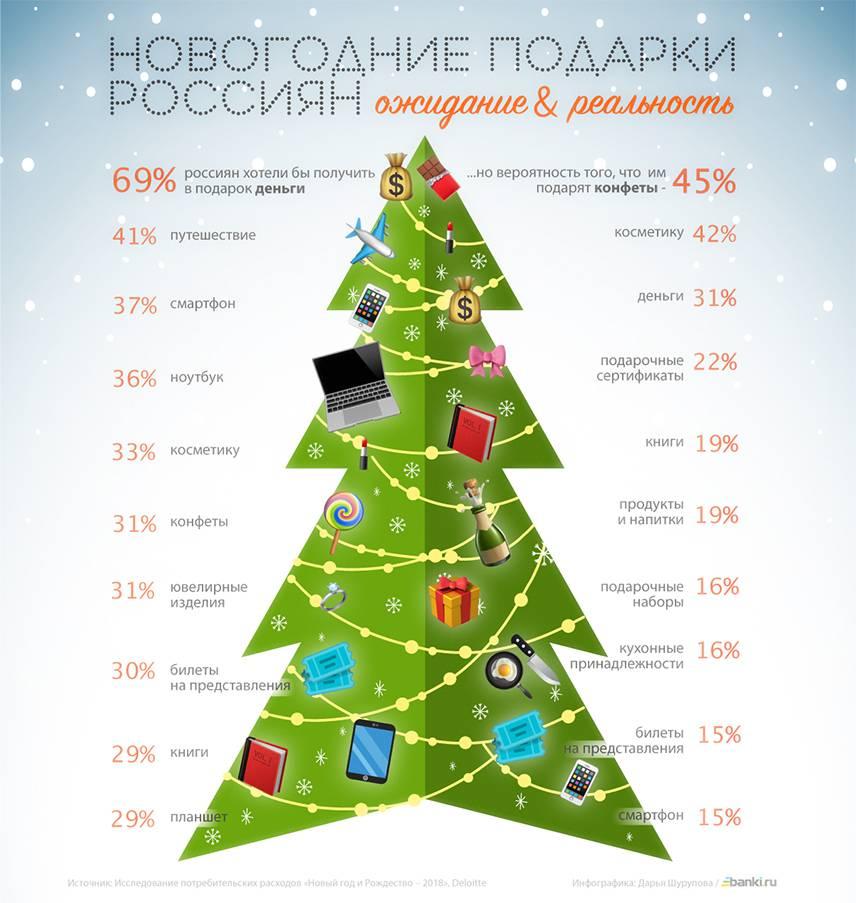Топ-100 оригинальных подарков на новый год 2021