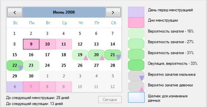 Правильное планирование беременности после отмены оральных контрацептивов