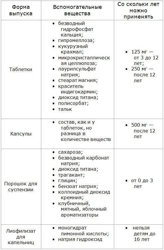 Антибиотики при ангине: польза или вред