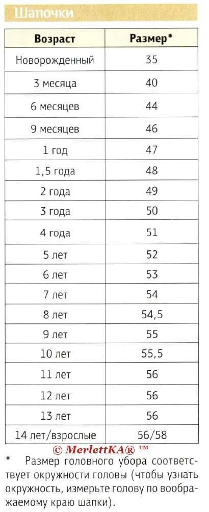 Размер шапки (87 фото): размерная сетка и таблица по возрасту на 2-4 года, 5-7 лет, 9 лет, до года и на 1 год