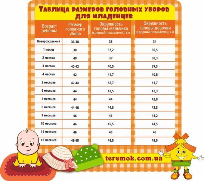 Таблицы размеров одежды новорожденного ребенка | размеры распашонок, ползунков , комбинезонов для новорожденного | размеры чепчиков и носков для новорожденного