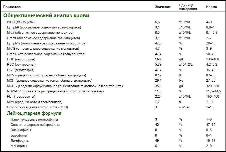 О чем говорят показатели эритроцитов mcv, mch, mchc в анализе крови?