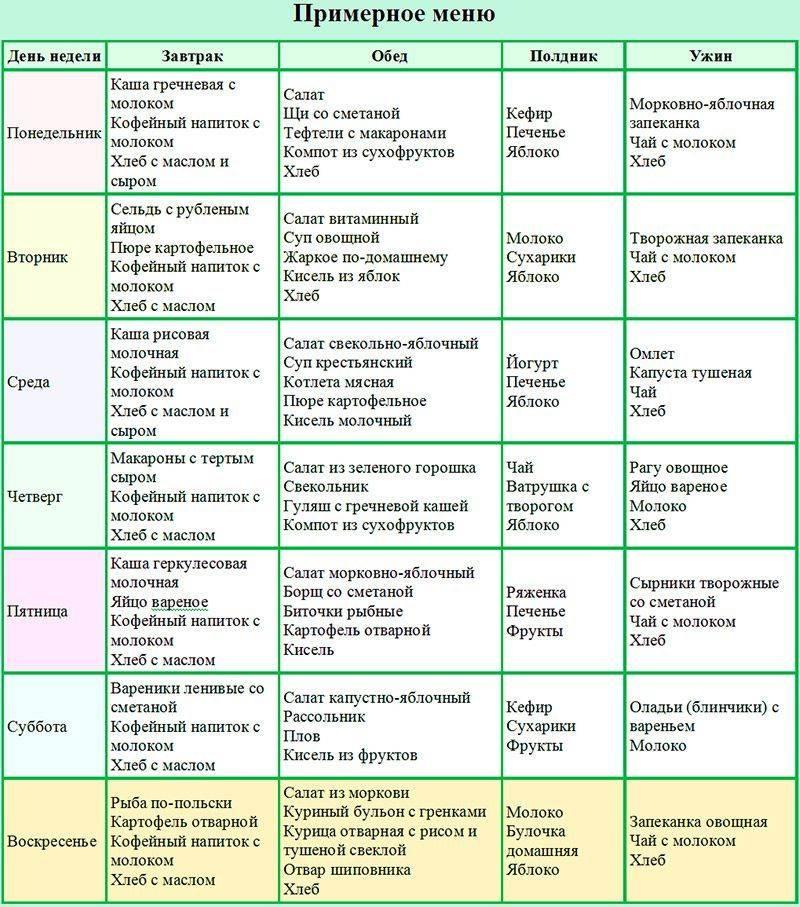 Недельные диеты для похудения и при заболеваниях | компетентно о здоровье на ilive