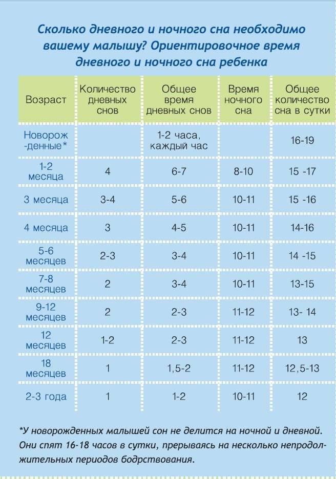 Сколько спит ребенок в возрасте 1 месяц, один год и старше