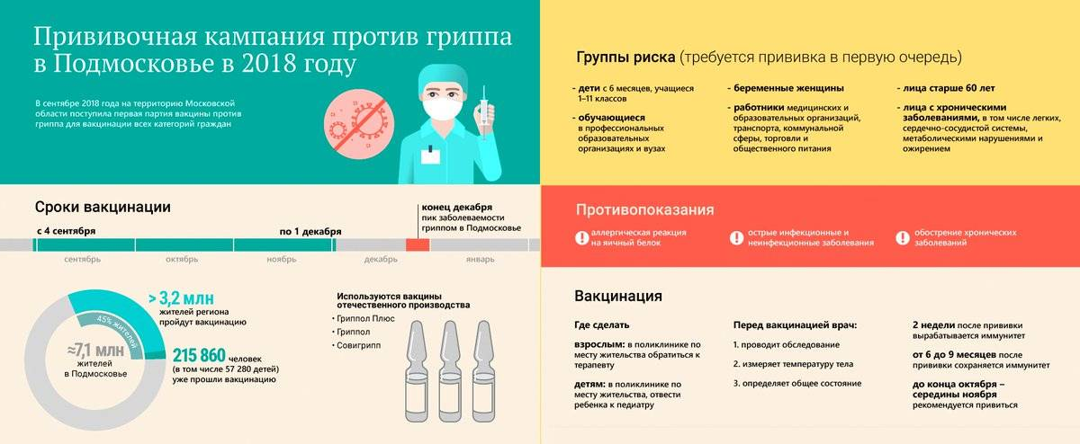 7 причин, почему вам следует сделать прививку от гриппа | университетская клиника