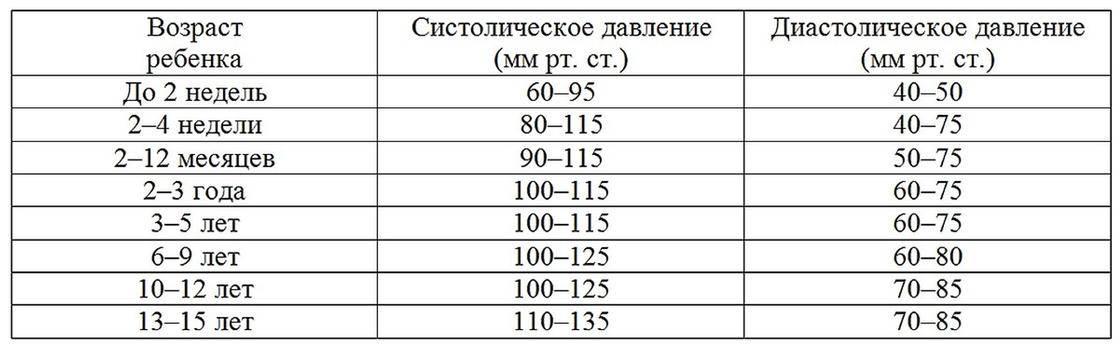 Суточное мониторирование артериального давления (смад). результаты смад