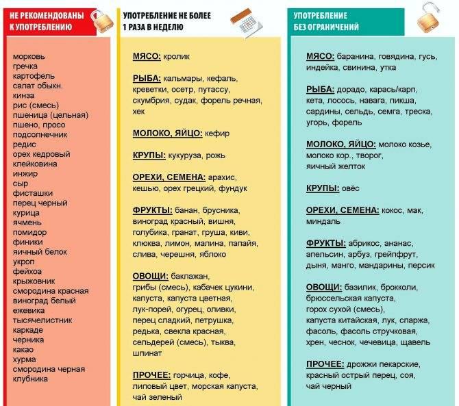 Диета при болезнях печени: что можно и что нельзя