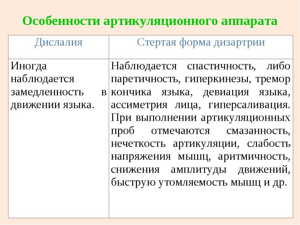 Нарушение звукопроизношения (дислалия, дизартрия). дефекты речи. логопед - санкт-петербург, спб.