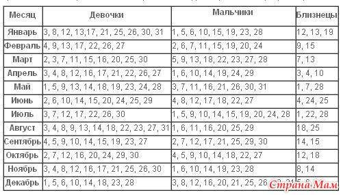 Таблица как зачать двойню: информация, как забеременеть двойней