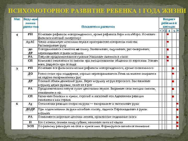 Использование центильных таблиц для оценки физического развития ребенка