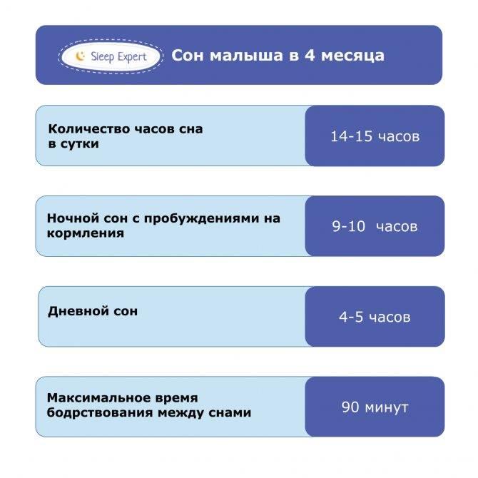 Примерный режим дня ребенка в 4 месяца таблица по часам на грудном, искусственном вскармливании    семья и мама